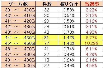 だくお まどか 400G台当選率.jpg