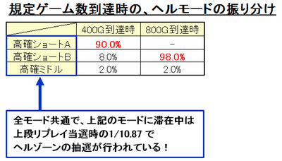 規定ゲーム数 ヘルモード振り分け.png
